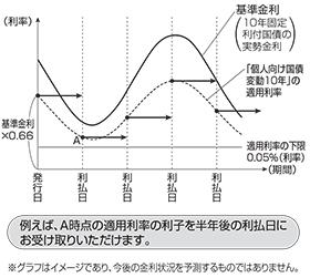 個人 向け 国債 変動 金利 型 10 年 満期